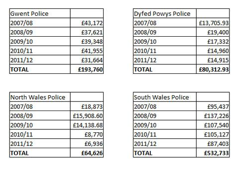 Campaign Series: Payments to informants by Welsh police forces